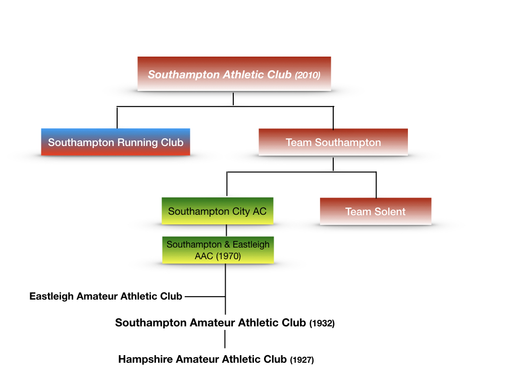 Family tree of the history of the club